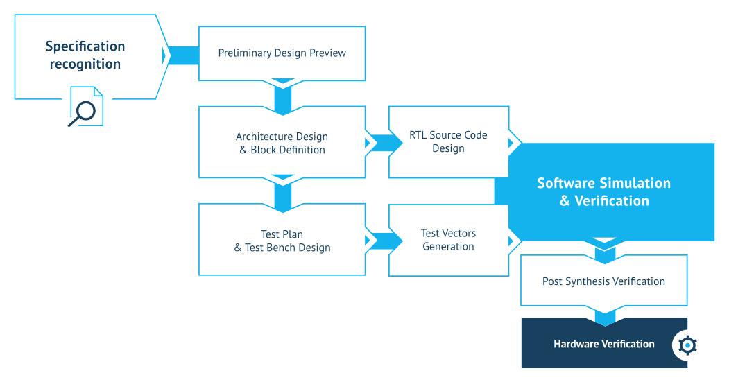 dcd-development