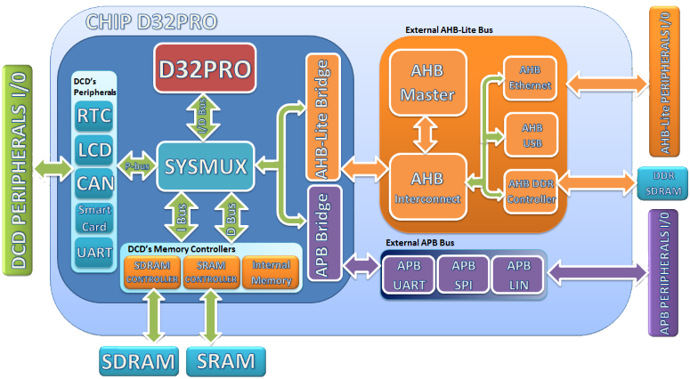 d32pro-s-soc-www-1446124589