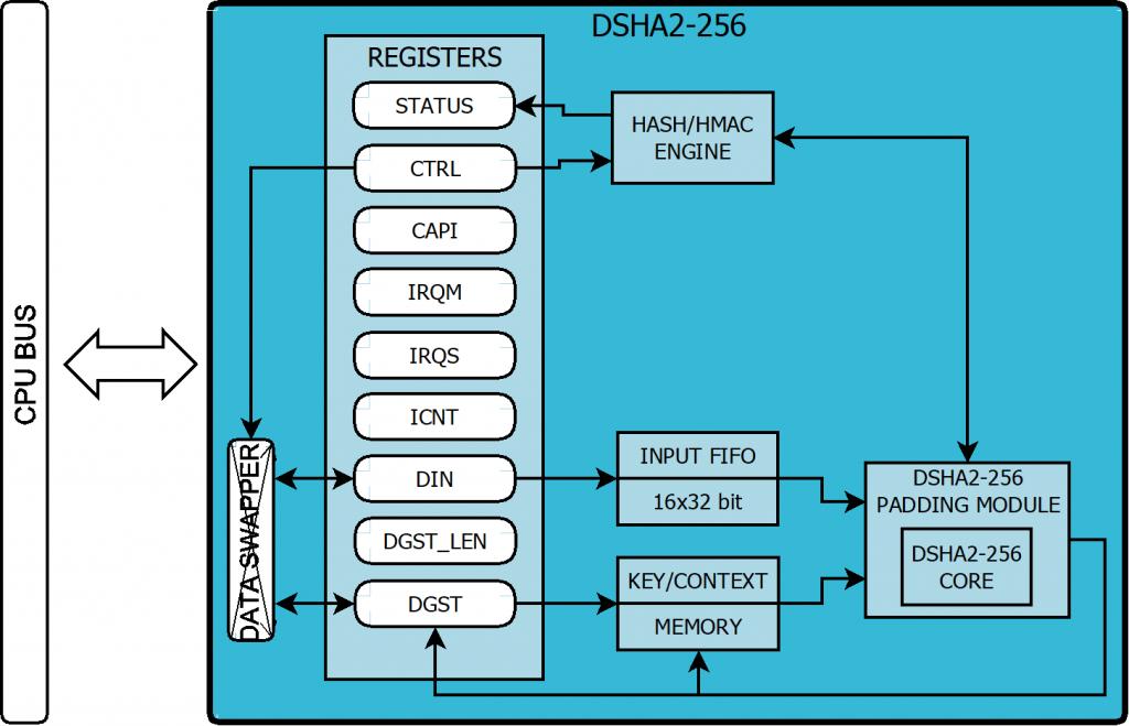 DSHA2-256_HMAC_block